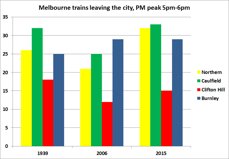 Melbourne PM peak hour trains, 1939 vs 2006 vs 2015