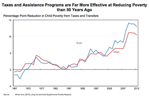 Taxes and Assistance Programs are Far More Effective at Reducing Poverty than 50 Years Ago chart