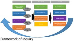 DETA Framework of Inquiry by @TJoosten