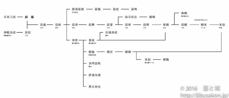 tatsuhimekoushitublog