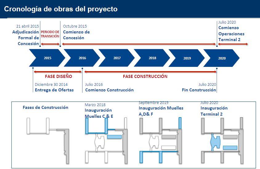 SCL Cronologia del Proyecto 2015-2020 (Nuevo Pudahuel)