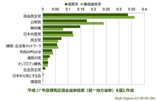 平成27年度練馬区議会選挙結果(統一地方選挙):得票率と獲得議席数