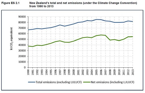 climatechange-netemissions2013