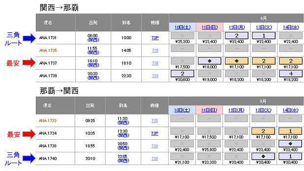 160807 関空-那覇便P旅割28の運賃比較
