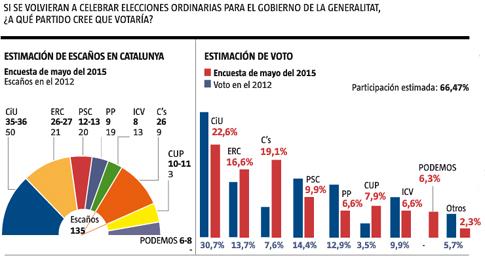 15e03 LV Elecciones Cataluña Ciu cae Suben ERC y Cs