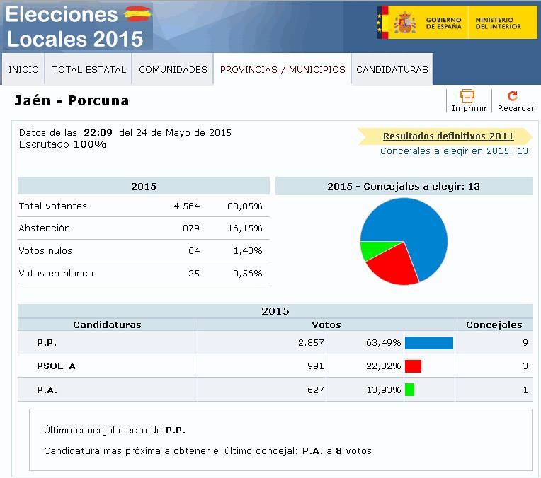 El partido popular gana las elecciones municipales en for Elecciones ministerio del interior resultados