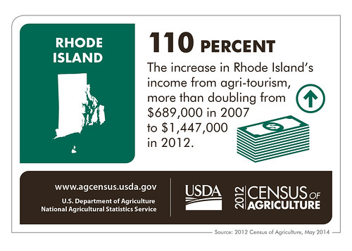 Rhode Island State Infographic