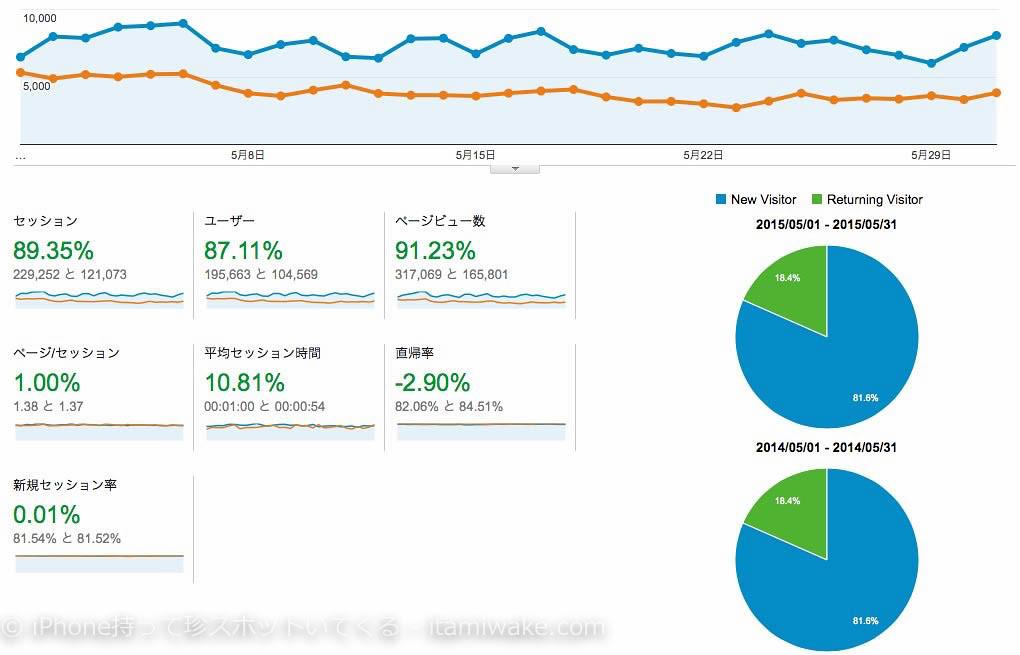GoogleAnalytics去年の5月と今年の5月比較