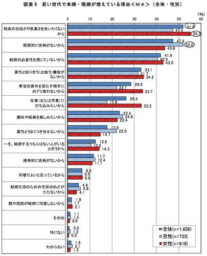 図表6 若い世代で未婚・晩婚が増えている理由<MA>(全体・性別)