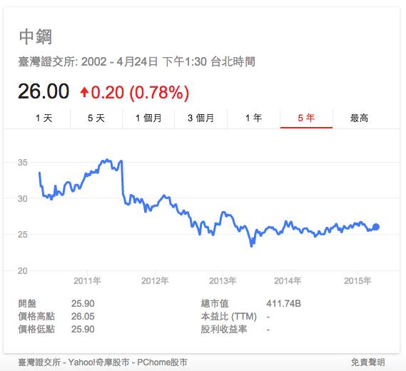 中鋼近五年歷史股價