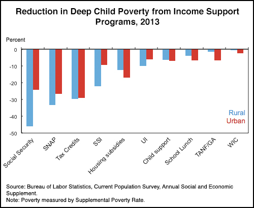 Reduction in Deep Child Poverty from Income Support Programs, 2013 chart