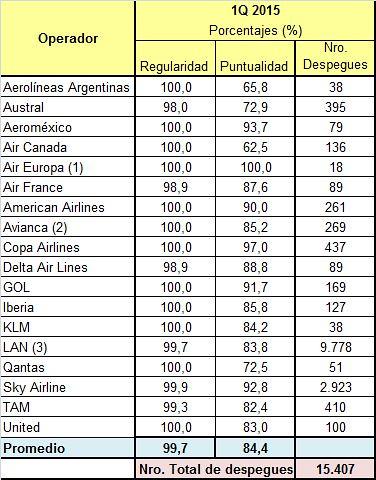 SCL Puntualidad 1Q 2015 (Fuente JAC)