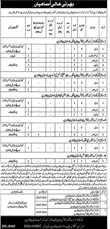 Finance and Planning Group District Government Mandi Bahuddin Jobs